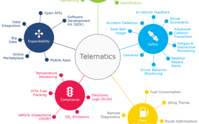 Telematics and Your Vehicle